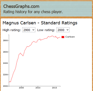 Graph the history of any internationally-rated chess player on chessgraphs.com